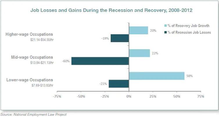 job losses gains