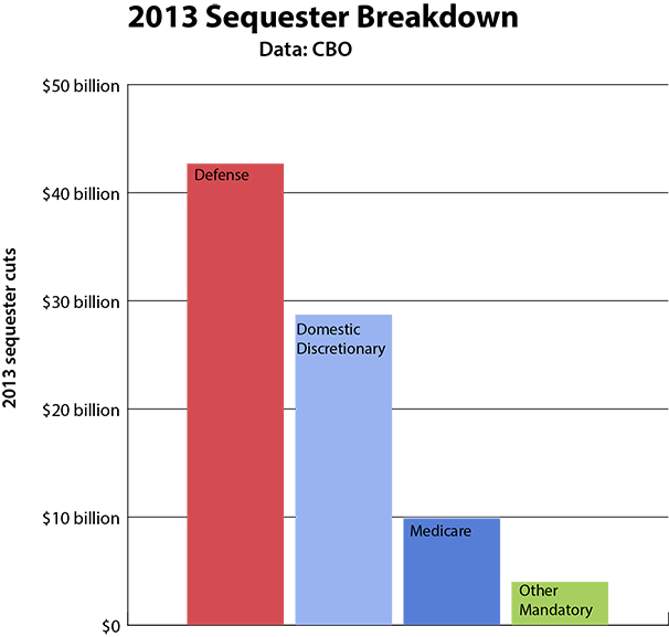 sequester_breakdown