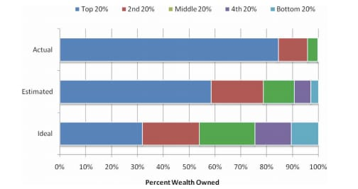 ariely wealth