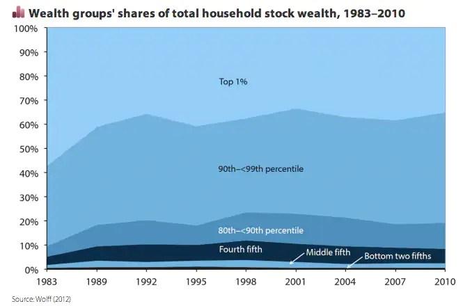 stock wealth
