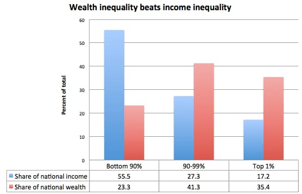 wealth vs income inequality