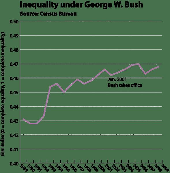 Bush inequality