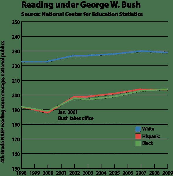 Bush reading race