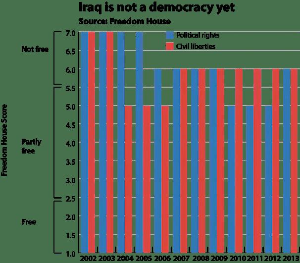 Iraq freedom