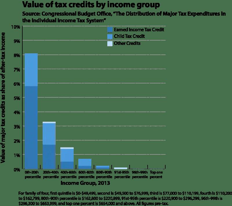 cbo_taxexpenditures3