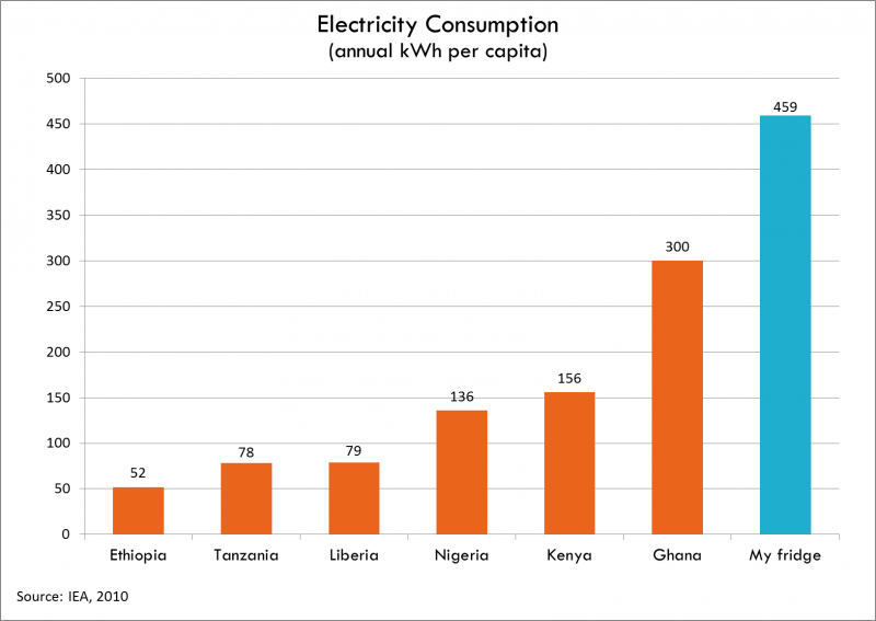 Electricity consumption - Todd Moss