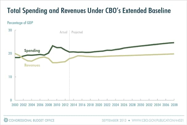 Cbo spending revenue