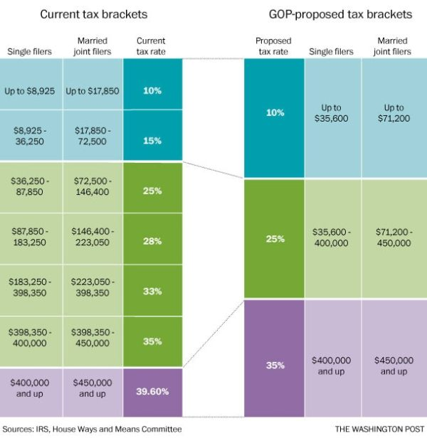 Understand the House GOP tax-reform proposal in four ...