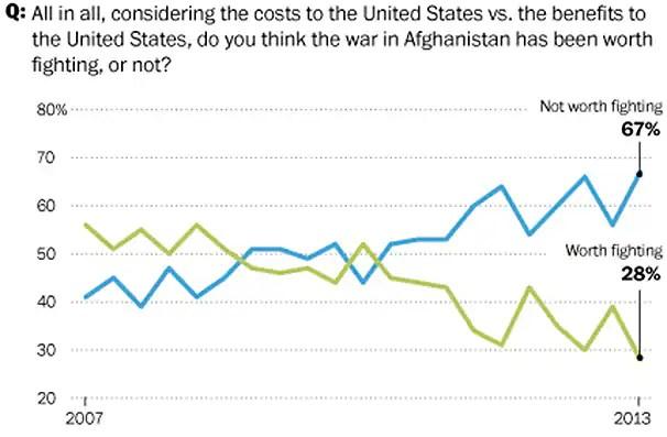 Washington Post/ABC News poll