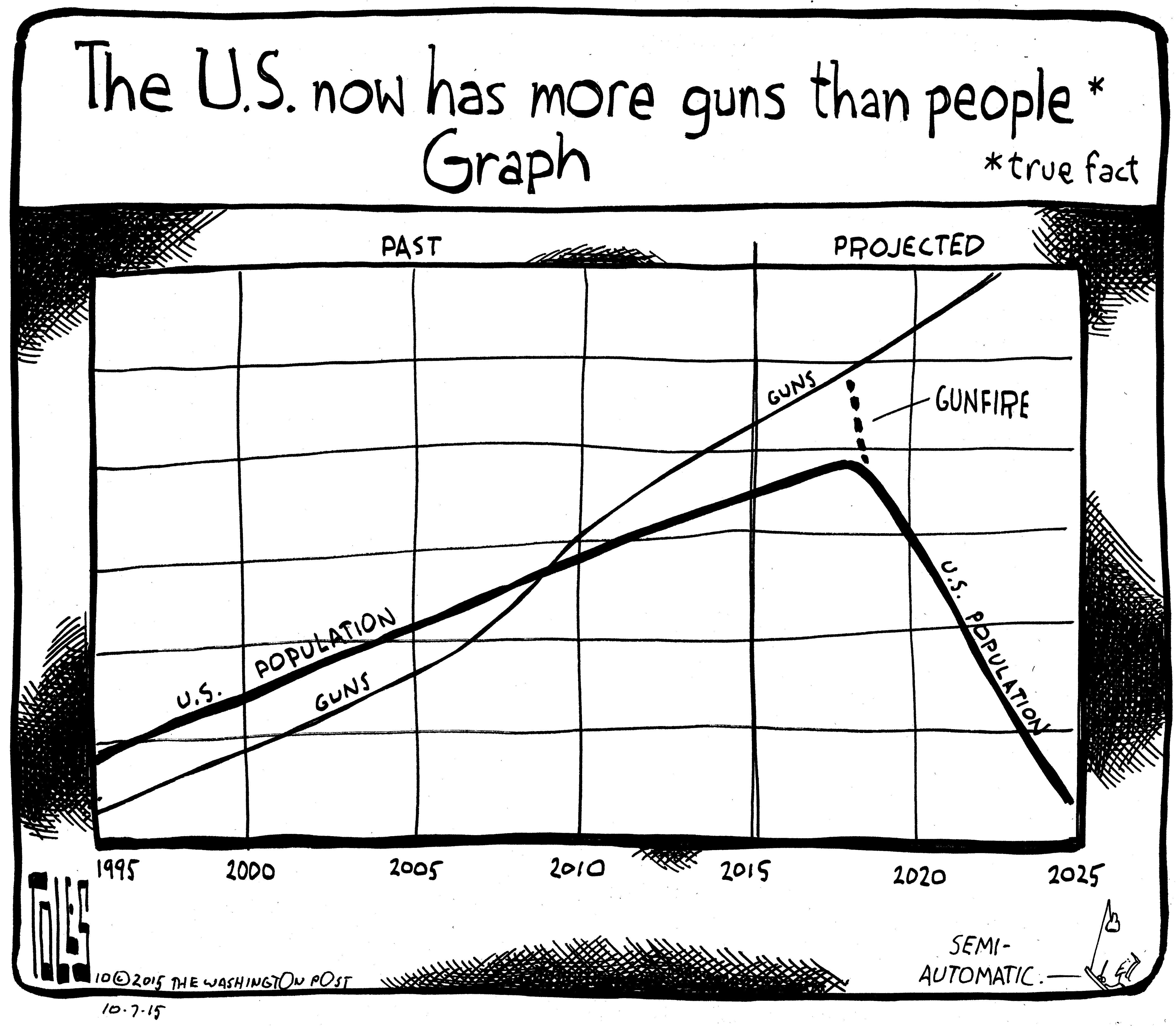 Wednesday S Cartoon The More Guns Than People Graph