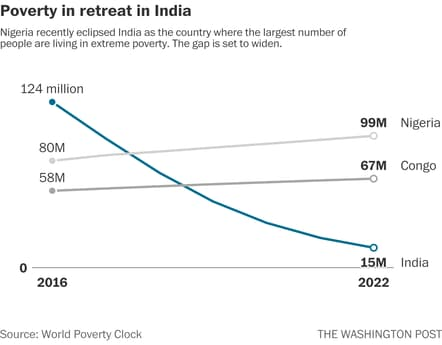 Image result for 2018 poverty line graph in india