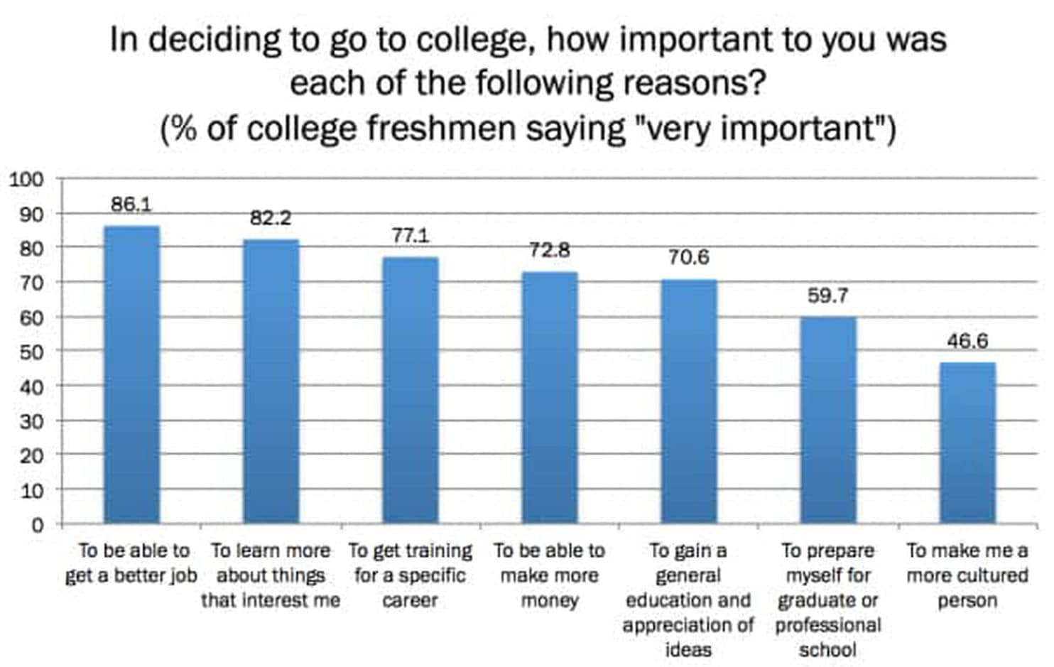 Why Do Americans Go To College First And Foremost They
