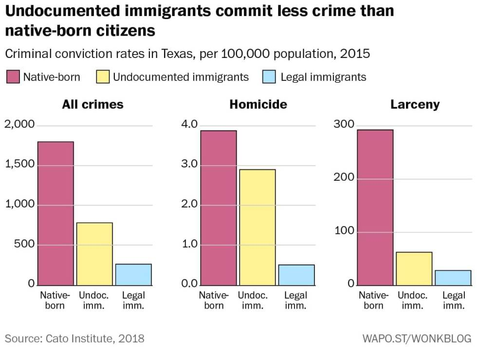 Two charts demolish the notion that immigrants here illegally ...