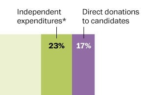 Tea party spending on candidates