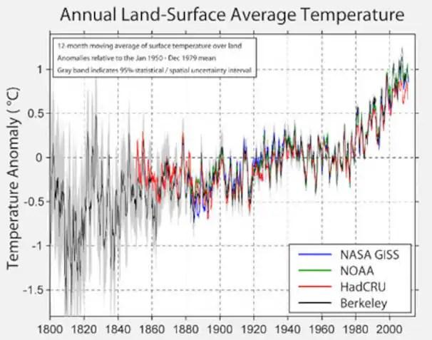 Awesome Berita Iklim Kumpulan Berita Dan Informasi Lowongan Kerja Wiring Database Denligelartorg