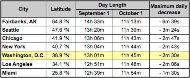Daylight%20decrease.png?uuid=L7xwcgQDEeKBAuvunGbhkA