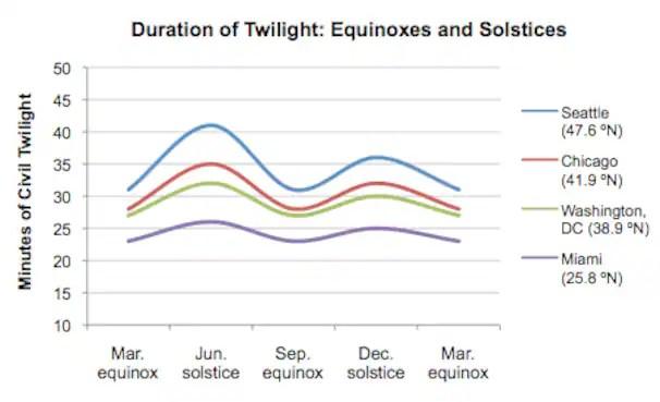 Equinox%20twilight.png?uuid=L_Q3qgQDEeKBAuvunGbhkA