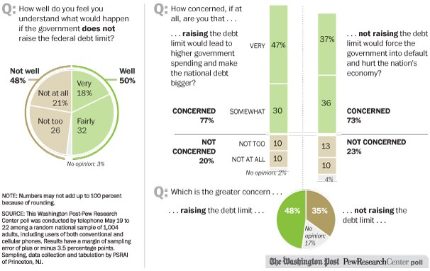 A new poll looks at public opinions associated with the debt ceiling.