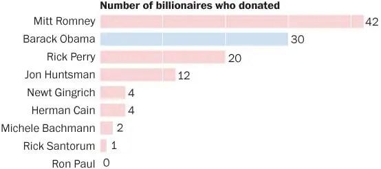 Billionaire donatori