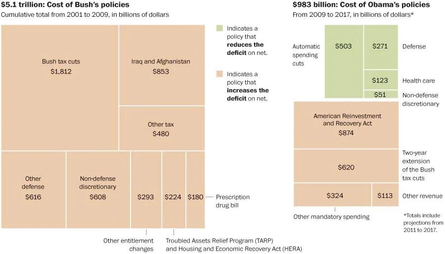 Adding to the deficit: Bush vs. Obama