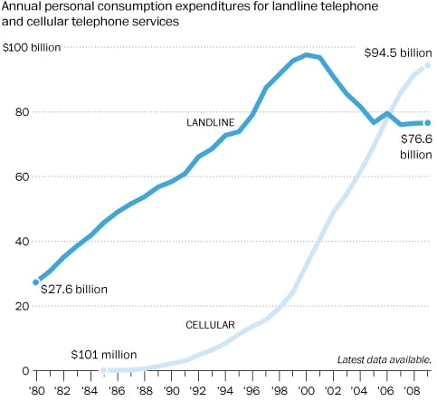 Landline use is down while wireless use is up.