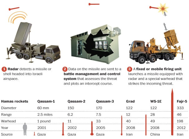 How Israel's 'Iron Dome' missle defense works