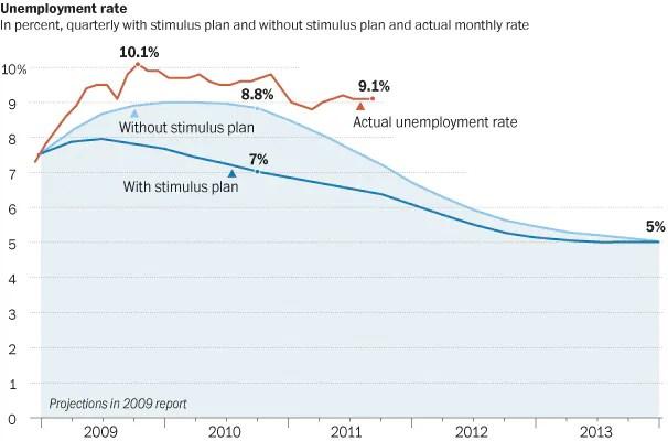 Actual unemployment rate