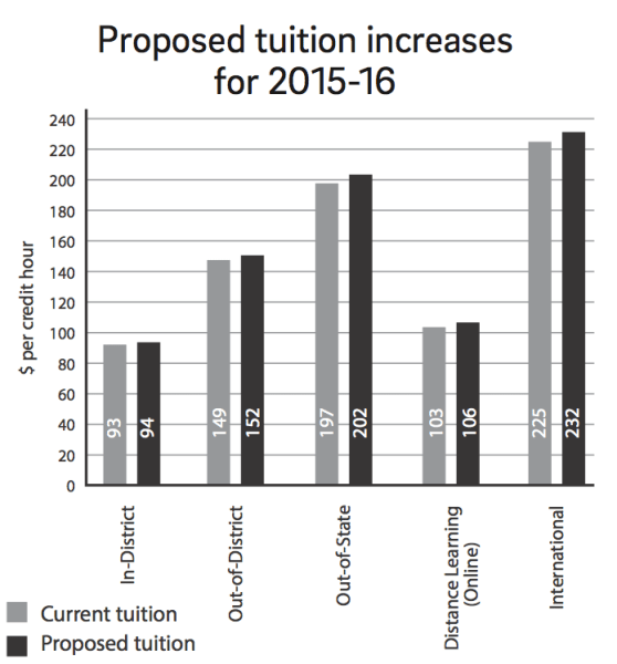 Proposed tuition increases for 2015-2016 graph