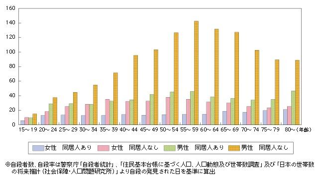 【悲報】コロナ禍、自殺増える背景 女性や中高生の悩みが深刻化