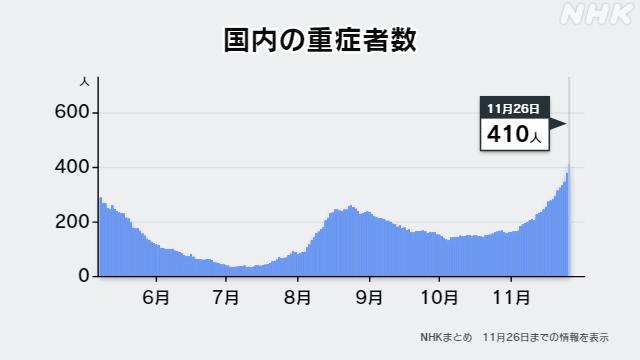 【悲報】国内死者数、新型コロナ死者数 第1波のピーク時と並ぶ水準へ!!!