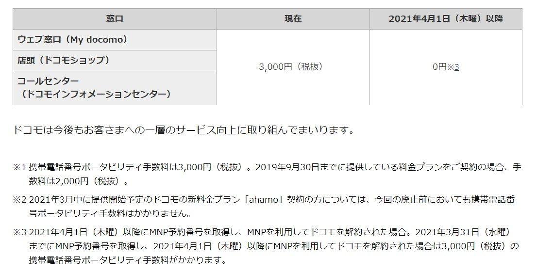 【朗報】ドコモ、他社への乗り換え手数料を無料化