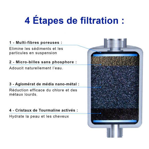 filtre de douche technologie nmc anti chlore calcaire