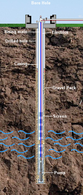 A borehole can contain either stratigraphy data or sample data or both. Well Drilling