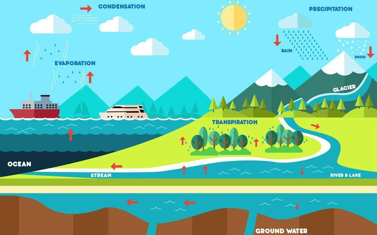 the water cycle pictures3