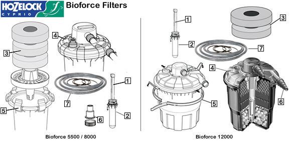 Hozelock Bioforce 12000 Manual