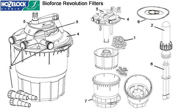 Hozelock Bioforce Revolution Spares