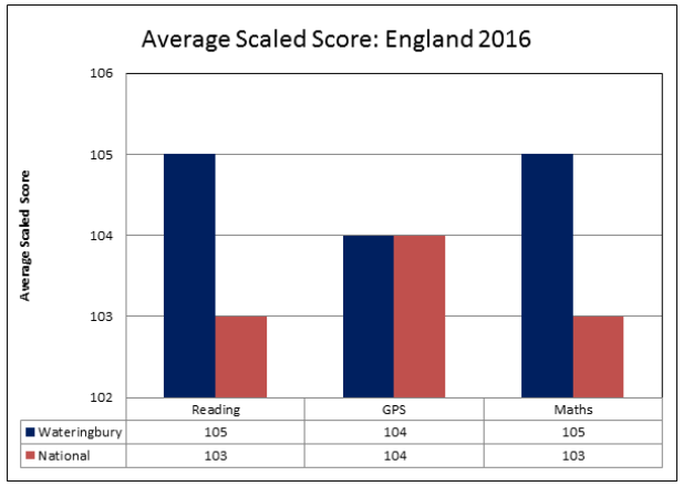 average-scaled-score-2016