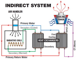 How Do Cooling Towers Work?