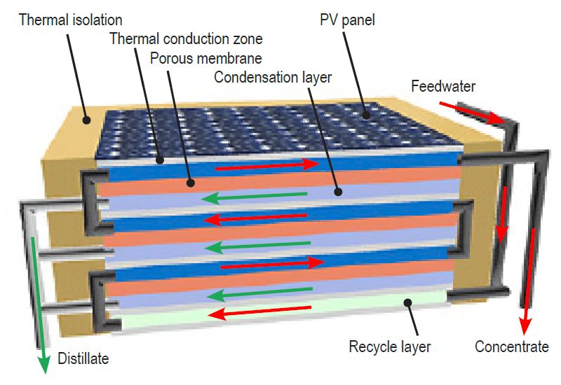 PV-MSMD Desalination