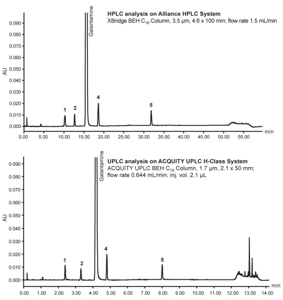 A 4x improvement in run time was realized by converting this HPLC method for Galantamine USP to a UPLC method.