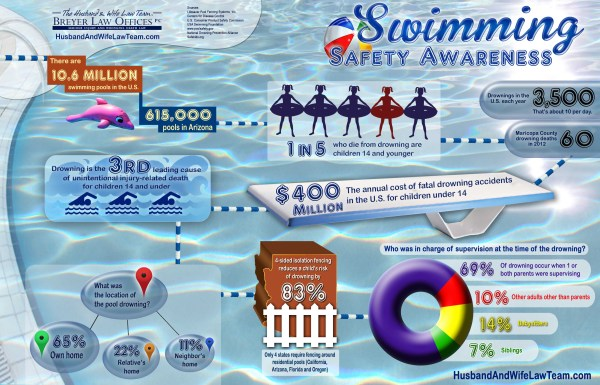 Swimming Safety Awareness