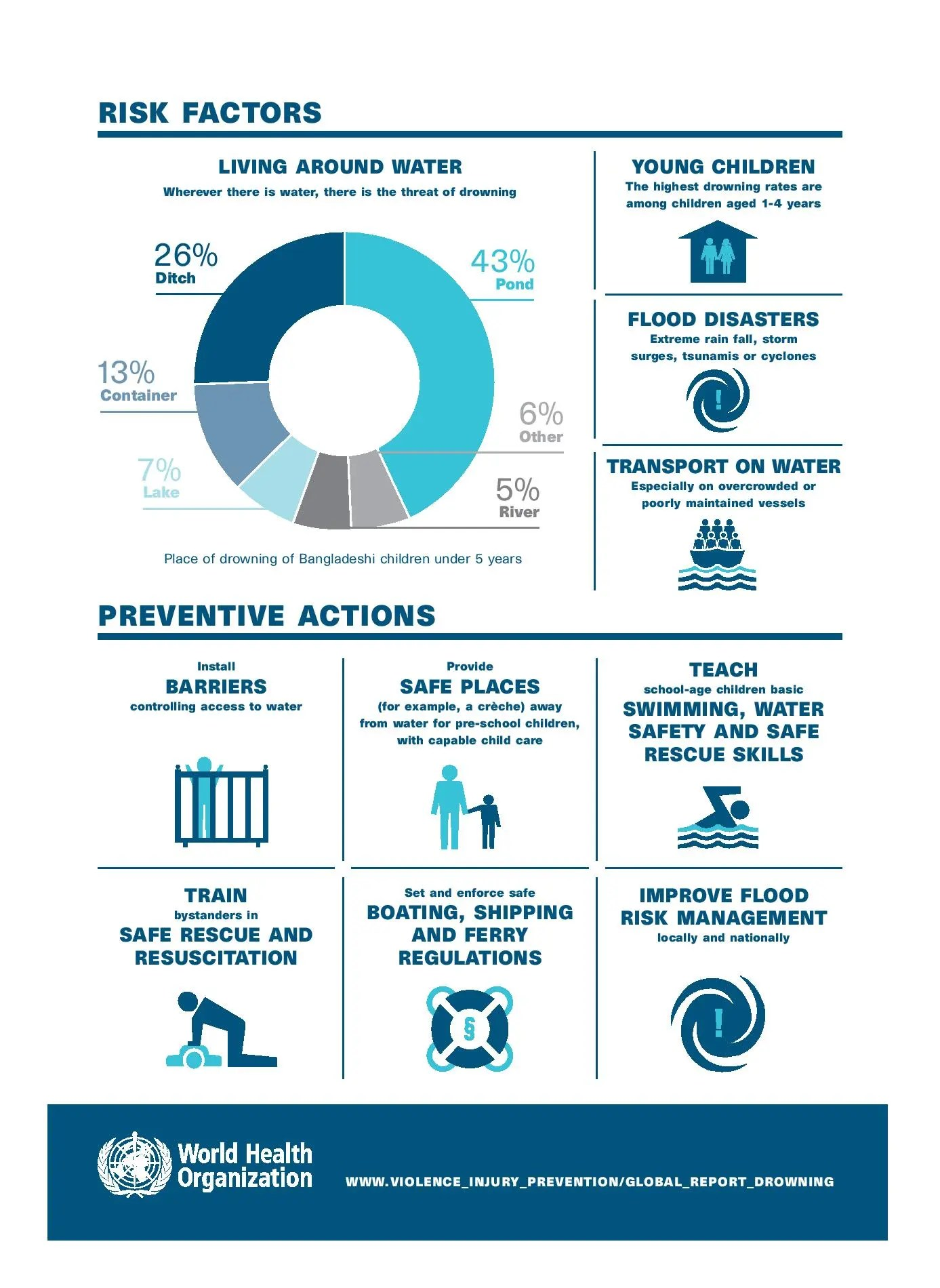 Global Report On Drowning Infographic - Water Safety Magazine