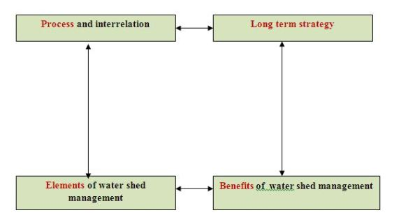 watershed1a