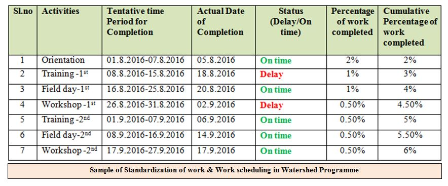 Work scheduling in Watershed Programme