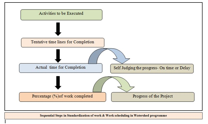 Sequential Steps in Standardization of work & Work scheduling in Watershed programme