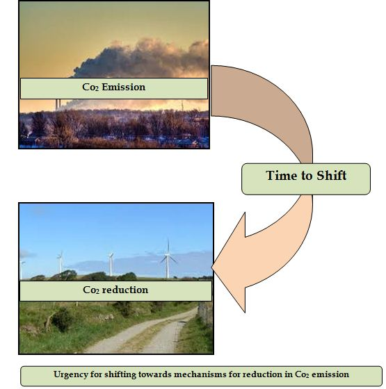 Urgency for shifting towards mechanisms for reduction in Co2 emission
