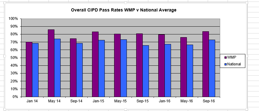 overall-cipd-pass-rate-wmp-v-national-average