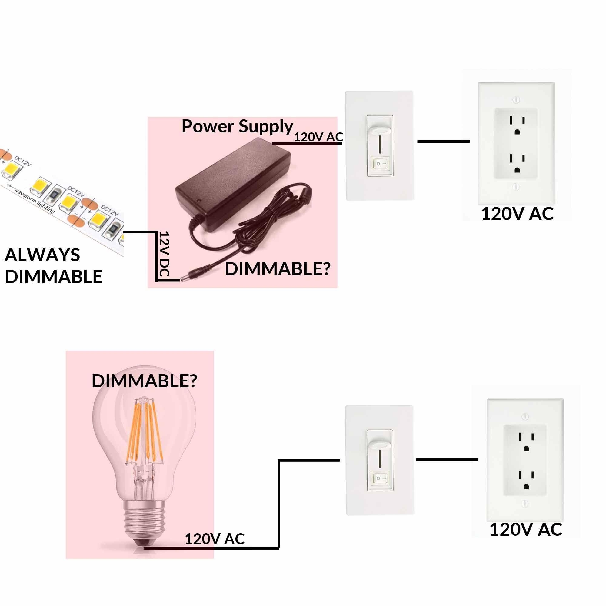 how to dim led strip lights waveform