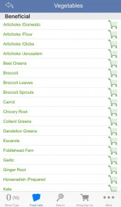 Blood Type Diet food lists
