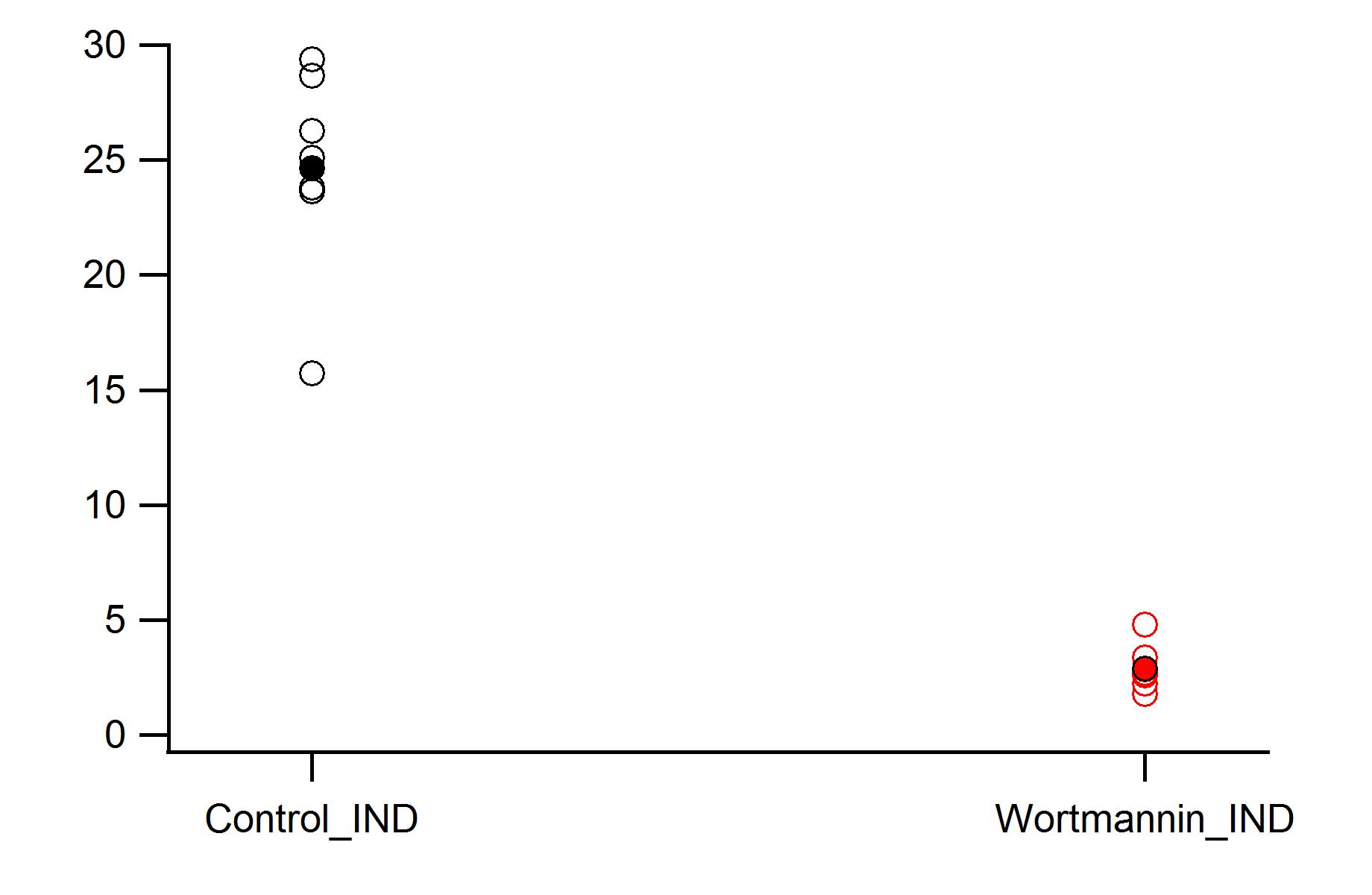 Line Plot Dot Plot Worksheet